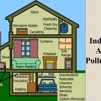 What does air pollution mean to you? Most people would answer by saying that the specific type of pollution that impacts environmental air quality is known as air pollution. For more... http://thelodgewinslow.net/blog/poor-indoor-air-quality-health-problems/