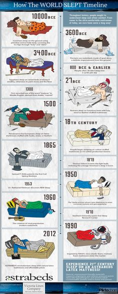 How the World Slept - a Timeline Infographic. A fun little infographic for looking at the development of a very specific historical timeline History Teachers, History Class, Teaching History, World History, Info Board, Thinking Day, History Facts, History Timeline, Interesting History