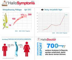 Healthcare and Pollutiondata, Allergies, Symptoms and Doctors Analytics.