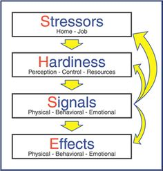 Ways of Coping With Stress : Tips and Advices