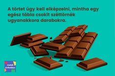 A tört képes arra, hogy egyegésznél kisebb számotis kifejezzen. A törtet úgy kell elképzelni, mintha egy egész tábla csokitszéttörnékugyanakkora darabokra.