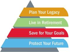 Financial pyramid 4 step financial planning road map, – Finance tips, saving money, budgeting planner Financial Quotes, Financial Literacy, Financial Tips, Financial Planning, Retirement Planning, Insurance Benefits, Health Insurance, Insurance Marketing, Life Insurance Quotes