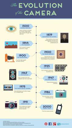 Una infografía sobre la Evolución de la cámara fotográfica.