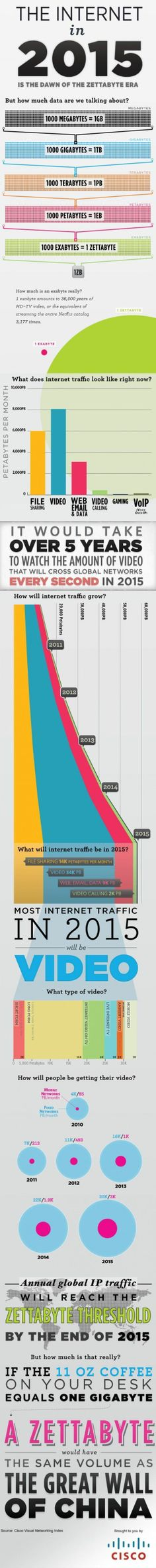 Futuro: infografica su internet nel 2015. An infographic of internet traffic leading up to its peak in 2015.