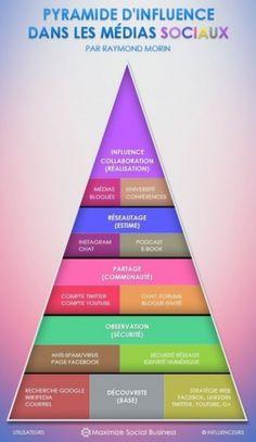 pyramide de Maslow d