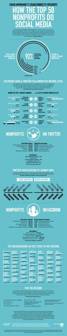How the top 50 #nonprofits do #SocialMedia?