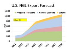 U.S. NGL Export Forecast