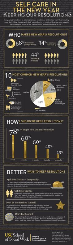 Every year millions of people make New Year's resolutions in hopes of improving their lives. They want to do a variety of things, such as quit smoking, lose weight or get a better job, to strive to be in a happier place with themselves than when they started the year. We hope this infographic helps to remind you to care for yourself in 2013!