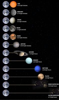 #TheSolarSystem&Planets