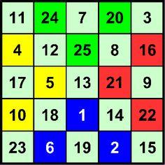 Magic Squares, Periodic Table, Art, Magic, Periodic Table Chart, Periotic Table
