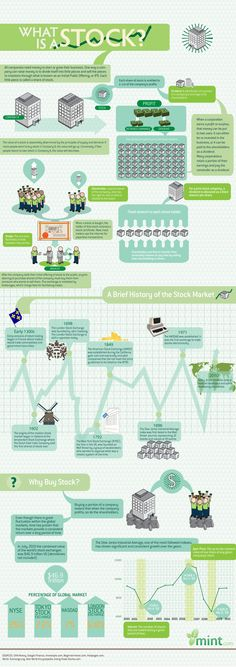 11 Infographics and Videos for Teaching Economics What Is a Stock? uses clear graphics and plain terms to explain what a stock is, offer a brief history of stock markets, and give a brief explanation of why people buy stocks. Investing In Stocks, Buy Stocks, Investing Money, Stock Investing, Stocks Today, Investing In Shares, Saving Money, Financial Literacy, Financial Tips