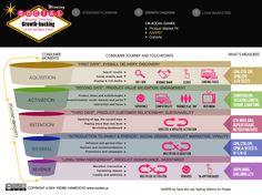 AARRR Growth Hacking Social Games Internet Marketing, Social Media Marketing, Digital Marketing, Social Games, Growth Hacking, Strategic Planning, Hacks, Cute Ideas, Online Marketing