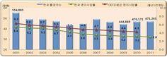 영아사망자 수 및 영아사망률에 대한 이미지 검색결과