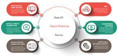 Computer Network, Digital Marketing Strategy, Search Engine, Web Design, Social Media, Design Web, Social Networks, Website Designs, Social Media Tips