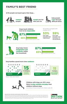 What a dog can do for a family #infographic