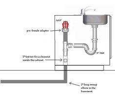 Scott Morris saved to master to vent island sink - . Bathroom Sink Drain, Bathroom Plumbing, Plumbing Pipe, Basement Bathroom, Kitchen Sink, Plumbing Tools, Plumbing Fixtures, Bathroom Fixtures, Innovation Design