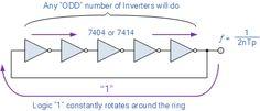 Inverter Ring Gate Waveform Generator