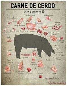 Carne de cerdo, corte y despiece - Tax Tutorial and Ideas Pork Recipes, Wine Recipes, Mexican Food Recipes, Cooking Recipes, Cooking Tips, Cooking Pasta, Fall Recipes, Pork Meat, Carne Asada