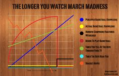 March Madness so true! And that compound fracture happened to my team too!!