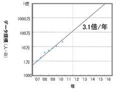 図4●データ規模は指数関数的に拡大する http://itpro.nikkeibp.co.jp/article/COLUMN/20110114/356094/?SS=imgview