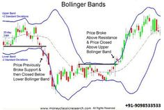 Trade using Bollinger Bands: There are different indicators available for Trading in the Stock Market. Bollinger band is an important indicator and used extensively in Technical analysis. Online Trading, Day Trading, Indian Stock Market News, Bollinger Bands, Virtual Private Server, Forex Trading Tips, Trading Quotes, Stock Options, Stock Charts