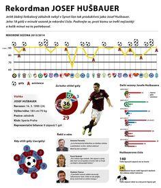 infografika pro deník Sport, Josef Hušbauer @ 2014