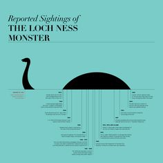 Reported Sightings of Nessie, the Loch Ness Monster