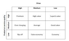 Discover 9 pricing strategies to compare yourself to competitors Marketing Models, Content Marketing, Digital Marketing Plan Template, Price Strategy, Strategic Marketing Plan, Marketing Communications, Word Of Mouth, Design Thinking, Insight