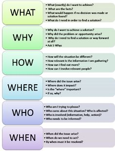 The table below shows the structure of the question checklist, and includes some examples of more detailed, follow-up questions. It's easy to develop a checklist to suit your own situation but don't just use the question checklist for problem solving. You could also use it for routine situation analysis or to consider how you might deal with opportunities.