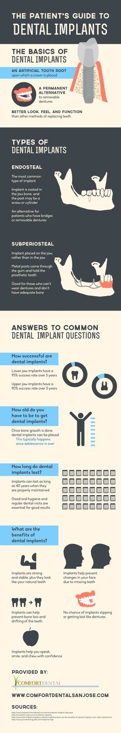 Did you know that dental implants can last as long as 40 years when they are properly maintained? Take a look at this San Jose dentistry infographic to learn more about dental implants and find out if they're the right option for your smile!
