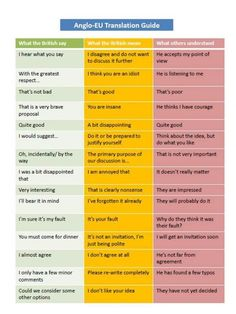 Chart shows 'what the British say, what they really mean, and what others understand'