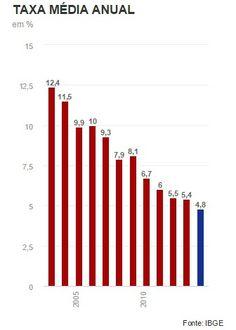 G.H.: Taxa de desemprego em 2014 é a menor em toda a his...