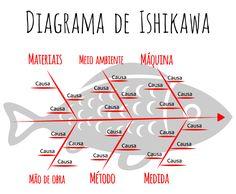Resultado de imagem para Ishikawa