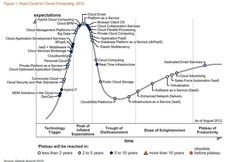 Gartner Releases Their Hype Cycle for Cloud Computing,2012