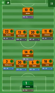 Best FM 2016 tactics brings you Darren's lower league with great defensive stability, high possession and great goals. Management, Football, Goals, Soccer, Fantasy, Futbol, Futbol, European Football, American Football