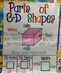 Shapes Anchor Chart For First Grade. I Completely Borrowed This Idea (As Most) From Another Brilliant Pinner And Changed It Slightly. Thank You, Wonderful People, Who Share Your Success And Help Make It Others'! – The Everyday Teacher Math Classroom, Kindergarten Math, Teaching Math, Teaching Posters, Teaching Time, Teaching Ideas, Math Charts, Math Anchor Charts, Shape Anchor Chart