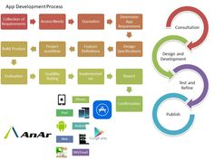 Each day thousands of mobile apps are published to the Google Play and Apple App Stores. Some of these mobile apps are games, others are social networks, and many are ecommerce apps.  http://www.anarsolutions.com/?utm-source=Pin #AppDevelopmentProcess #Appdevelopment #AnArSolutions #idea #strategy #design #development #deployment #post-launch