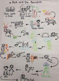 Brown Bear & Co, L'anglais avec le Storytelling Preschool Literacy, Kindergarten Writing, Teaching Writing, Talk 4 Writing, Writing Lessons, Writing Ideas, Pie Corbett, Traditional Tales, Short Stories For Kids