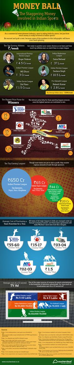 Money Matters in Indian Sports! //  #infographic