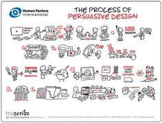 The Process of Persuasive Design