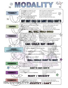 Modal Verbs #learnenglish #esol http://www.uniquelanguages.com/general-english/4577315514