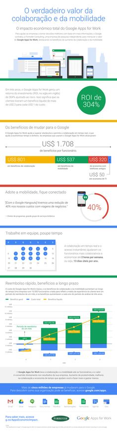 Forrester Total Economic Impact of G Suite infographic