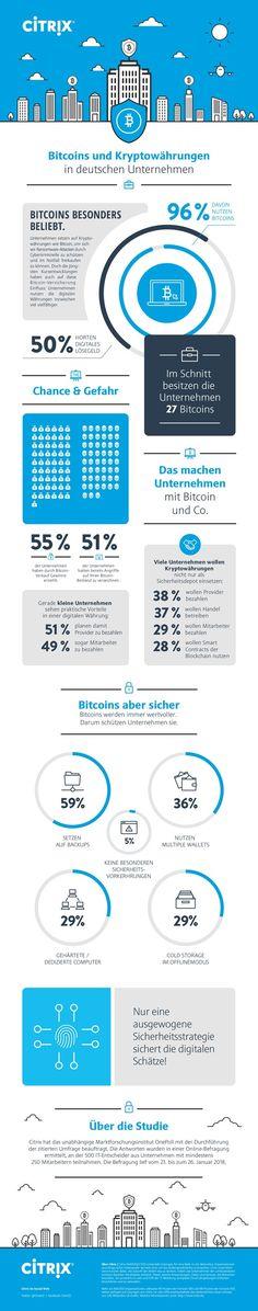 Bitcoins & Co.: Nur noch jedes zweite deutsche Unternehmen hortet digitales Lösegeld   Kroker's Look @ IT