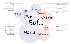 French slang (image only)