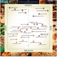 A Guide to Flavours Scotch Whisky Drinking Guide: Infographic