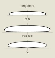 Surfboard Design | Surfboard Bottom Contours