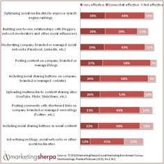 Marketing Research Chart: Agencies rate the effectiveness of their clients' social marketing tactics