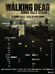 Walking Dead Zombie Kills Infographic - love this show!