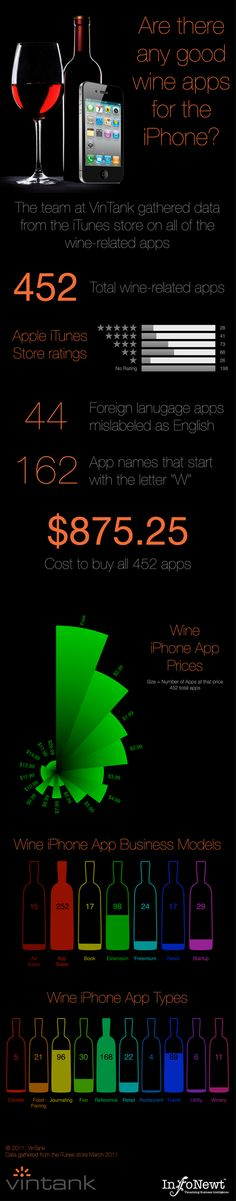 [infographic] Wine-related apps on the Apple App Store