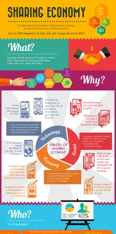 sharing economy infographic - Google Search